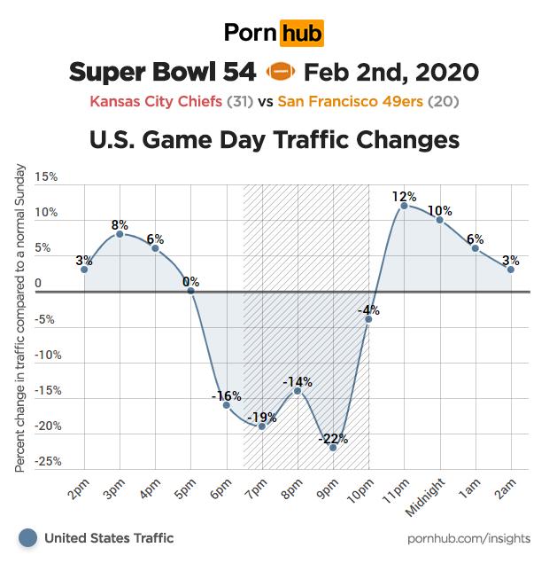 pornhub statistike med super bowlom 2020